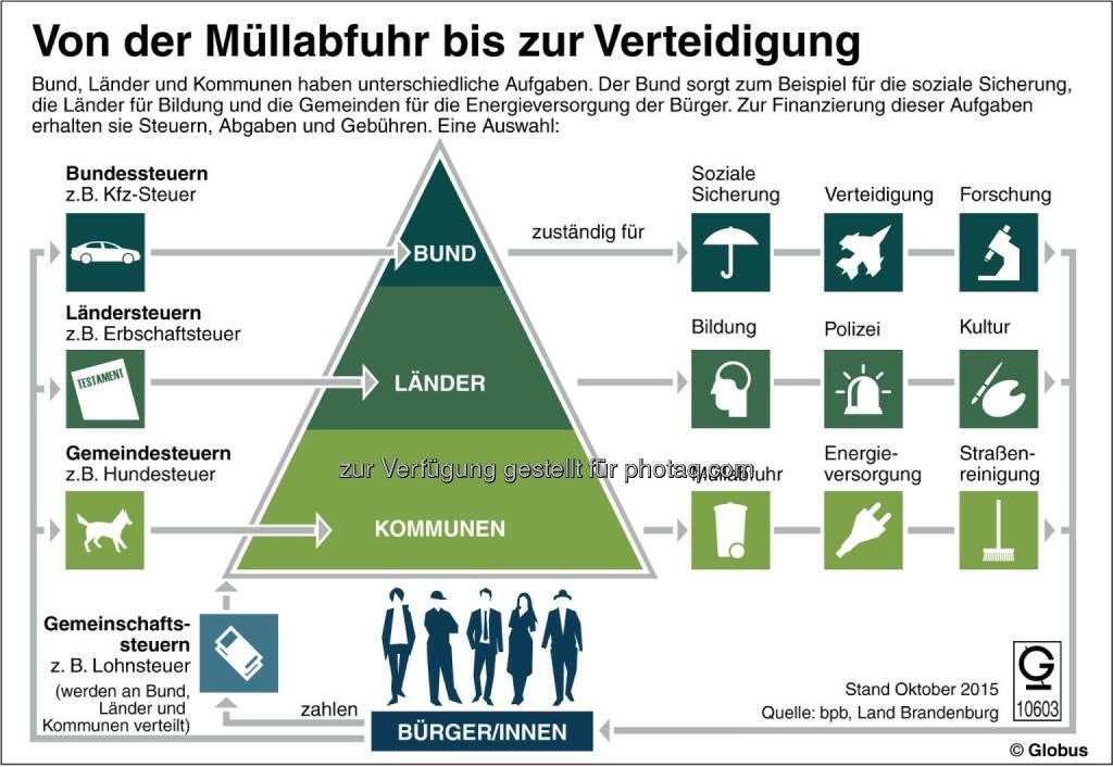 Grafik des Monats - Thema im Dezember: Von der Müllabfuhr bis zur Verteidigung :  Fotocredit: dpa-infografik GmbH, © Aussender (02.12.2015)