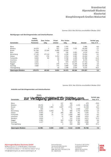 Statistik der Sommersaison 2015 : Nächtigungsrekord in den Tälern rund um Bludenz : Investitionen in den Sommer zahlen sich aus : Fotocredit: Alpenregion Bludenz Tourismus GmbH, © Aussender (11.12.2015)