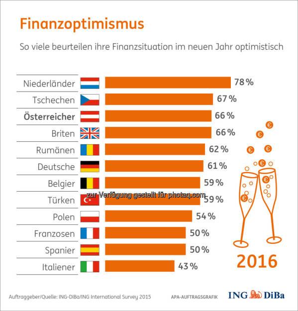 Finanzoptimismus 2016 : Umfrage im Auftrag der ING-DiBa : Zwei von drei Österreichern beurteilen ihre Finanzaussichten optimistisch : In Europa gehören wir damit zu den Top 3 der Hoffnungsvollen und Zuversichtlichen : © ING-DiBa/ING International Survey 2015, © Aussender (28.12.2015)