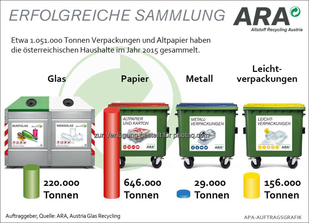 ARA Jahresrückschau 2015 : Im Jahr 2015 konnten 1.051.000 Tonnen Verpackungen und Altpapier aus Haushalten erfasst werden : Damit bleibt die Sammelmenge im Vergleich zum Vorjahr auf konstant hohem Niveau (- 0,6 %) : Fotocredit: ARA/wax, © Aussender (28.12.2015)