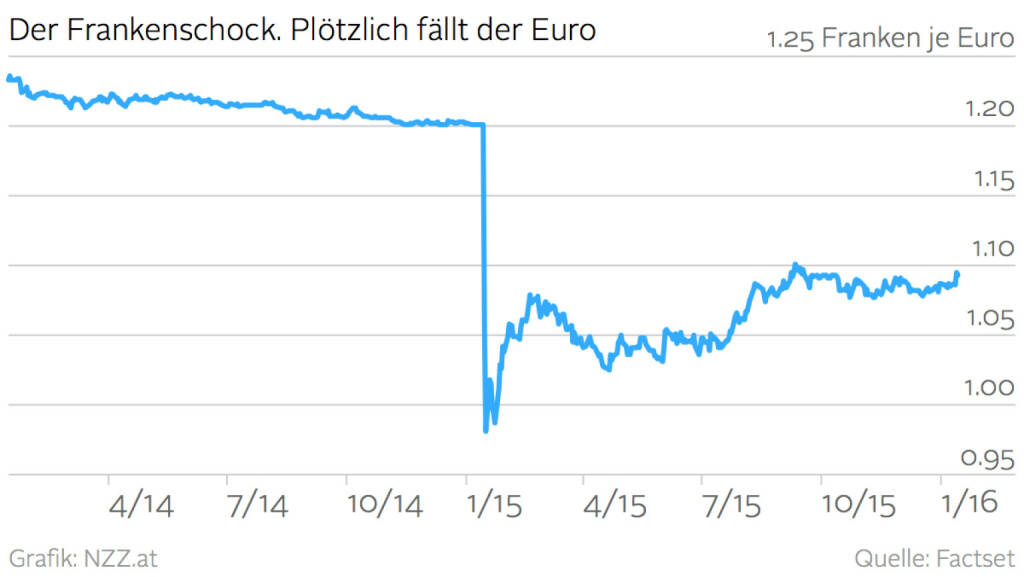 Ein Jahr Frankenschock (Grafik von http://www.nzz.at ) (17.01.2016)