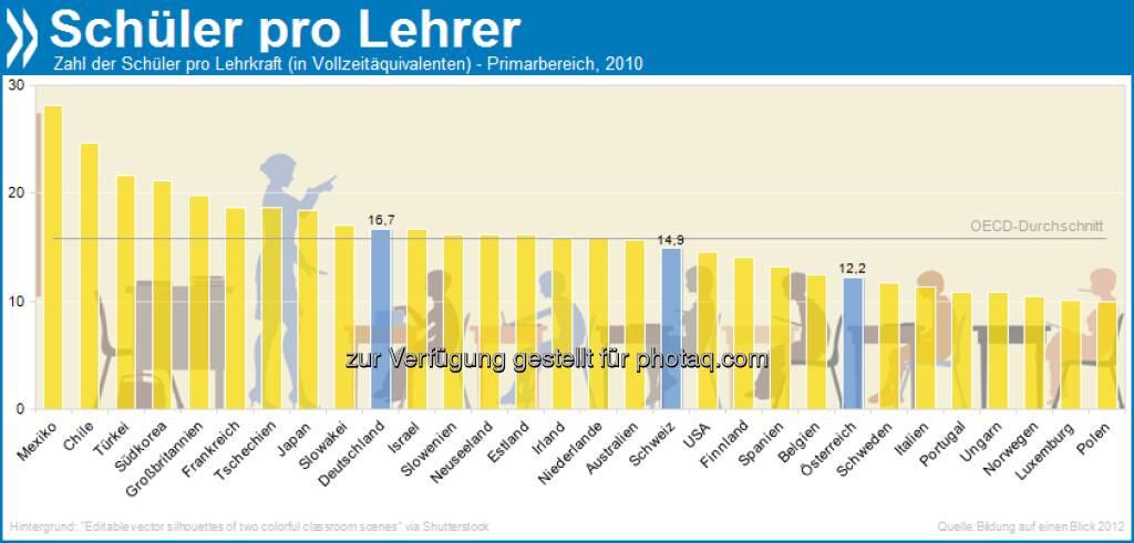 Masse in Klasse: In Mexiko kommen im Primarbereich 28 Schüler auf einen Lehrer, in Österreich und der Schweiz etwa halb so viele. Deutschland liegt knapp über dem OECD-Durchschnitt von 16.  Mehr Infos in Bildung auf einen Blick 2012 unter http://bit.ly/P7gKz6 (S. 543), © OECD (03.04.2013)