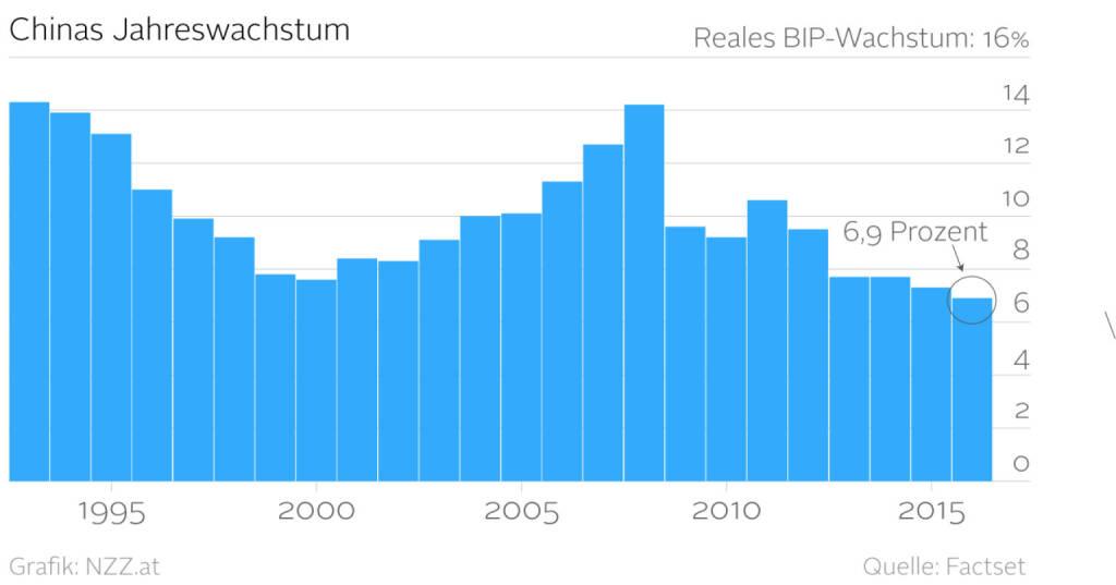 China Jahreswachstum - Grafik nzz.at (19.01.2016)