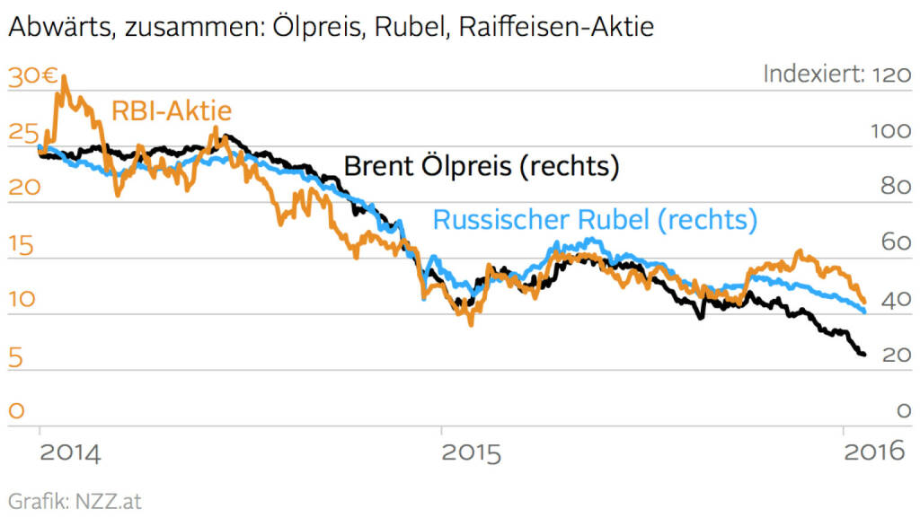 Ölpreis vs. Rubel vs. RBI-Aktie (Grafik von http://www.nzz.at ) (20.01.2016)