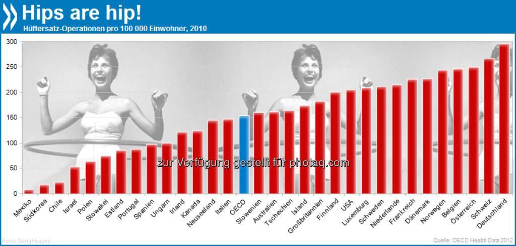 Hips are hip: Nirgendwo in der OECD werden Hüftgelenke so häufig ersetzt wie in den deutschsprachigen Ländern: Deutschland hat 295 Operationen auf 100.000 Einwohner, Schweiz 266 und Österreich 249. Mehr Infos auf Seite 22/23 in Waiting Time Policies in the Health Sector unter http://bit.ly/17ezN4q, © OECD (04.04.2013)