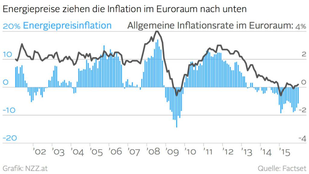 Energiepreise ziehen die Inflation im Euroraum nach unten (Grafik von http://www.nzz.at ) (21.01.2016)
