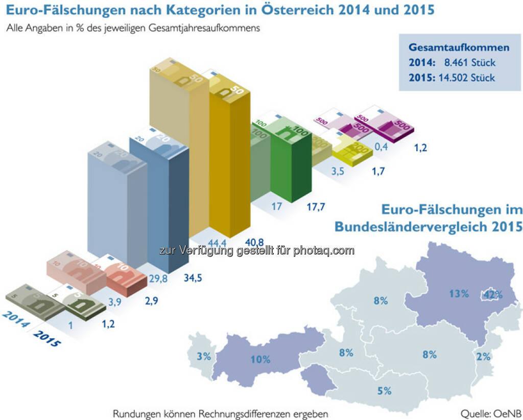 """Infografik """"Euro-Fälschungen"""" : Falschgeldaufkommen in Österreich zuletzt rückläufig : Quelle: OeNB, © Aussender (22.01.2016)"""
