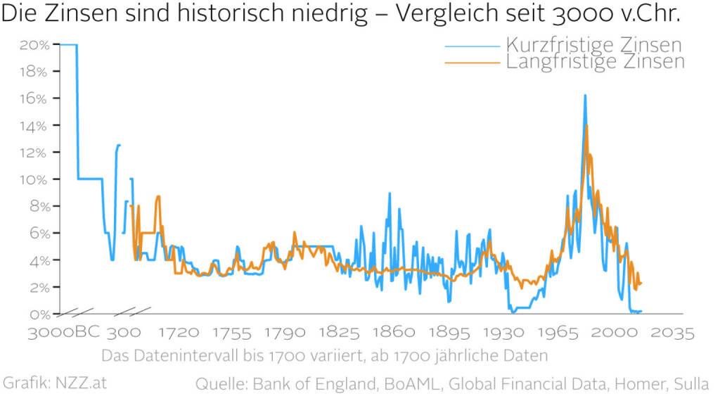 Die Zinsen sind historisch niedrig - Vergleich seit 3000 v.Chr. (Grafik von http://www.nzz.at )  (22.01.2016)