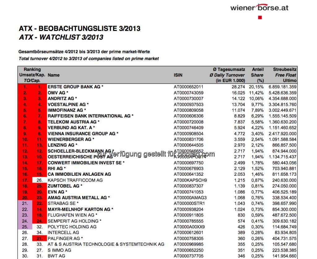 ATX-Beobachtungliste 3/2013 (c) Wiener Börse (05.04.2013)