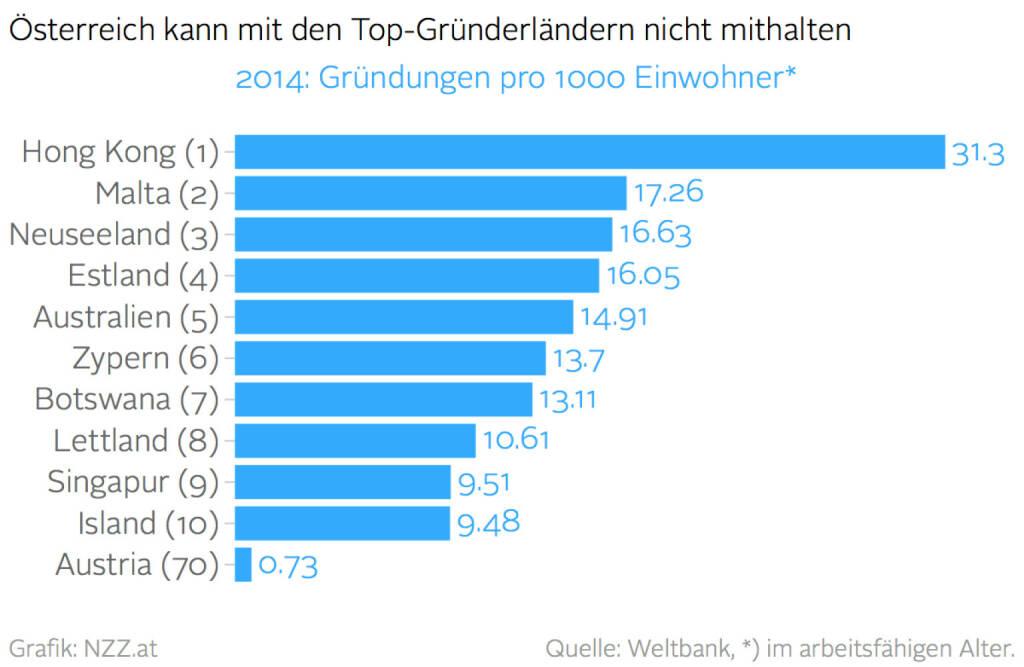 Österreich als Gründerland unter Ferner liefen (Grafik von http://www.nzz.at )  (26.01.2016)