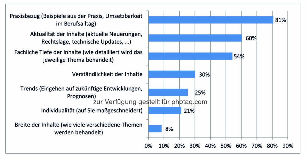Ergebnis des IIR Weiterbildungsindex (WEBI) 2016 : Wichtig bei der Wahl einer beruflichen Weiterbildung hinsichtlich der Inhalte : Fotocredit: IIR GmbH, © Aussender (28.01.2016)