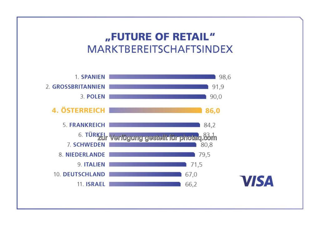 Visa Europe Studie: Österreichischer Handel gut gerüstet für die veränderten Marktbedingungen, © Aussender (09.02.2016)