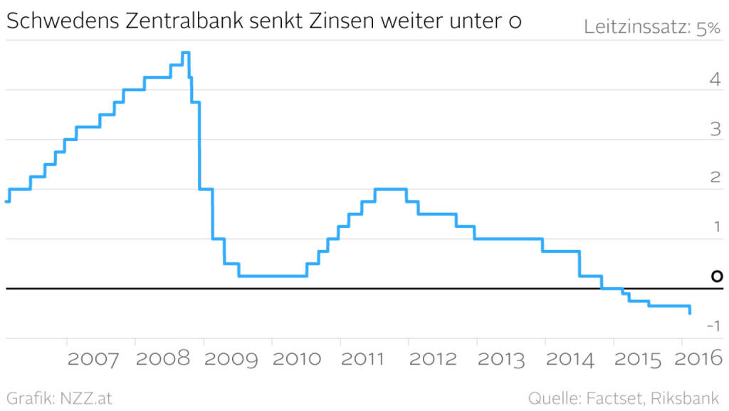 Schwedens Zentralbank senkt Zinsen weiter unter 0 (Grafik von http://www.nzz.at )  (11.02.2016)