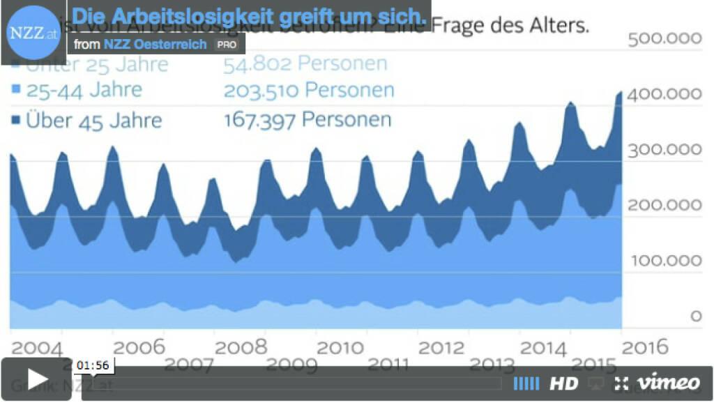 Die Arbeitslosigkeit greift um sich (Grafik von http://www.nzz.at )  (12.02.2016)