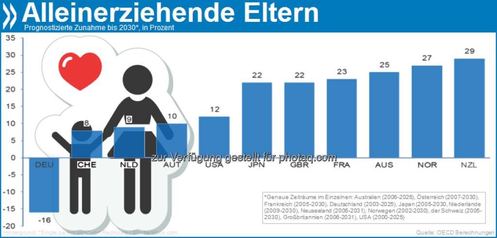 Gegen den Trend: Deutschland ist das einzige OECD-Land, das im Jahr 2025 wahrscheinlich weniger Alleinerziehende haben wird als heute. Auch hier trennen sich immer mehr Elternpaare, es werden aber auch immer weniger Kinder geboren.   Mehr Infos in The Future of Families to 2030 unter http://bit.ly/ZztxfZ (S. 19/20), © OECD (05.04.2013)