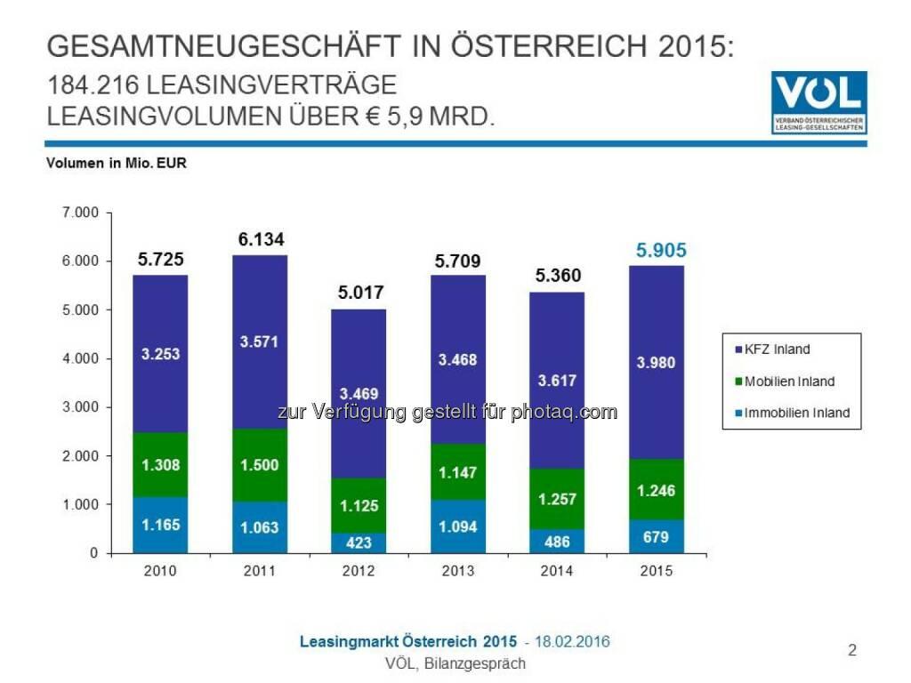 """Grafik """"Gesamtneugeschäft in Österreich 2015"""" : Österreichischer Leasing-Markt legt 2015 um zehn Prozent zu : Fotocredit: Verband Österreichischer Leasing-Gesellschaften, © Aussender (18.02.2016)"""