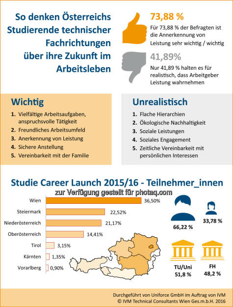 IVM Career Launch Studie 2016 : Das zieht Studierende technischer Fachrichtungen an : Fotocredit: IVM Technical Consultants Ges.m.b.H., © Aussender (19.02.2016)