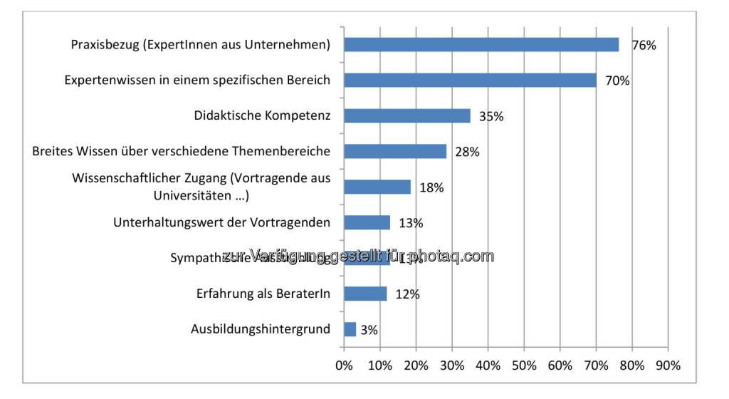 Ergebnis des IIR Weiterbildungsindexes (WEBI) 2016 : Das ist Seminar- und Konferenzteilnehmern bei Vortragenden wichtig : Fotocredit: IIR GmbH, © Aussender (22.02.2016)