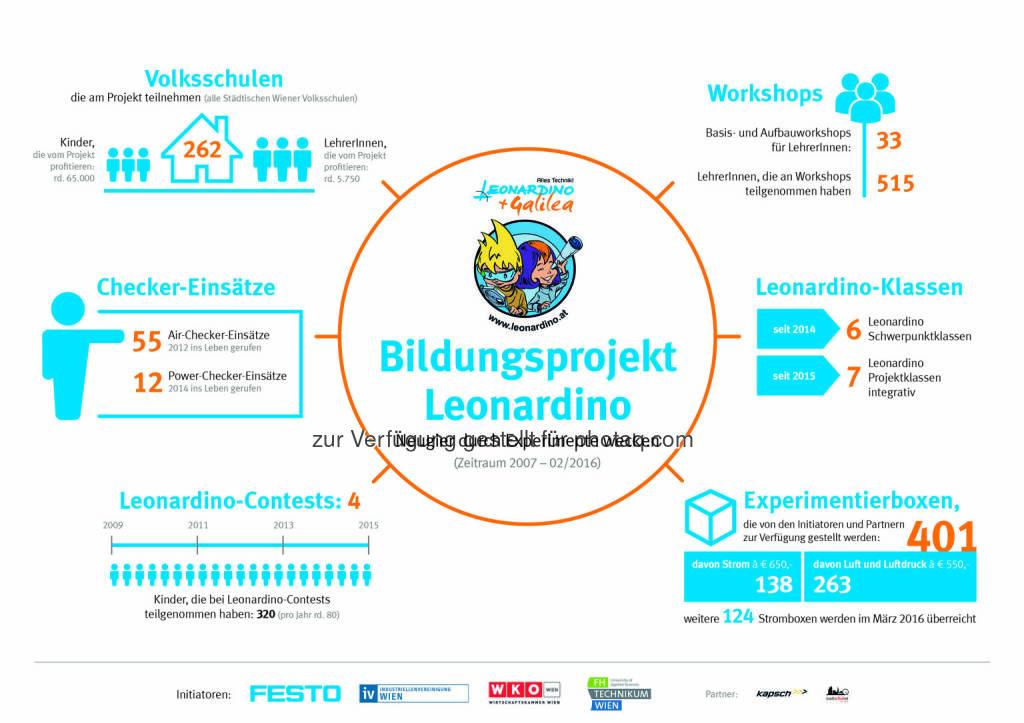Grafik Bildungsprojekt Leonardino: Kennzahlen von Projektstart 2007 bis heute : Fotocredit: Leonardino, © Aussender (25.02.2016)