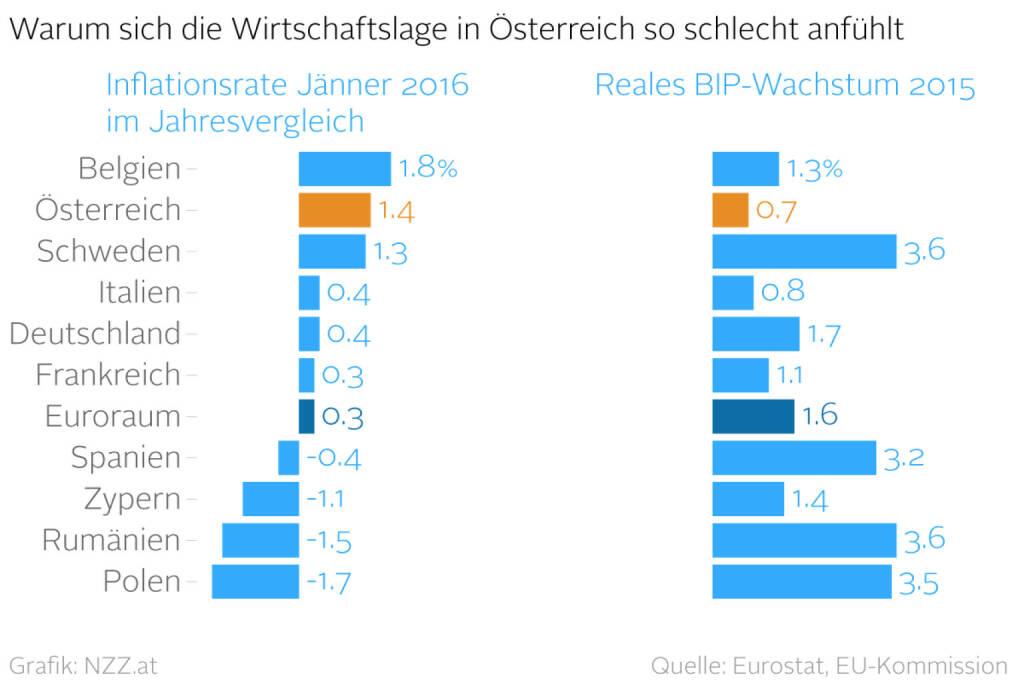 Warum sich die Wirtschaftslage in Österreich so schlecht anfühlt (Grafik von http://www.nzz.at) (25.02.2016)