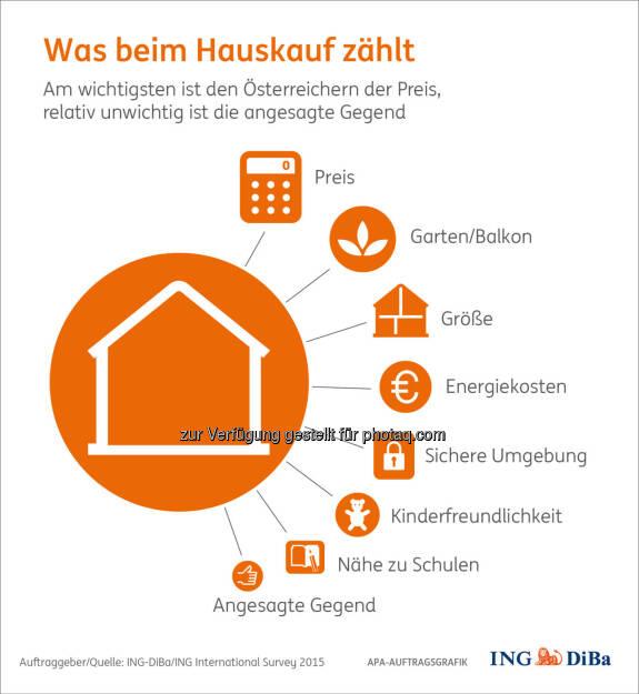 """Grafik """"Was beim Hausbau zählt"""" : Die Begehrlichkeit von Immobilieneigentum in Österreich ist ungebrochen : Nicht zuletzt, weil ganze 78% der Österreicher deutliche finanzielle Vorteile gegenüber der Miete sehen : Und auch die erwarteten Wertsteigerungen werden ihres dazu beitragen, rechnen hierzulande doch 69% mit künftig noch höheren Hauspreisen in ihrer Gegend : Fotocredit: ING-DiBa/ING International Survey 2015, © Aussender (01.03.2016)"""