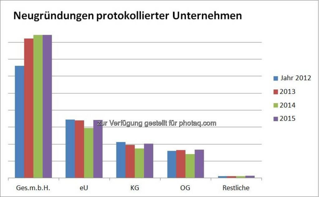 """Grafik """"Neugründungen protokollierter Unternehmen"""" : Fotocredit: Bisnode D&B Austria, © Aussender (03.03.2016)"""