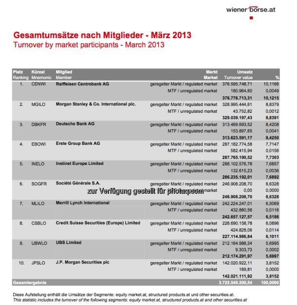 RCB im März die Umsatz-Nr. 1 unter den Börse Wien Handelsmitgliedern (c) Wiener Börse (07.04.2013)