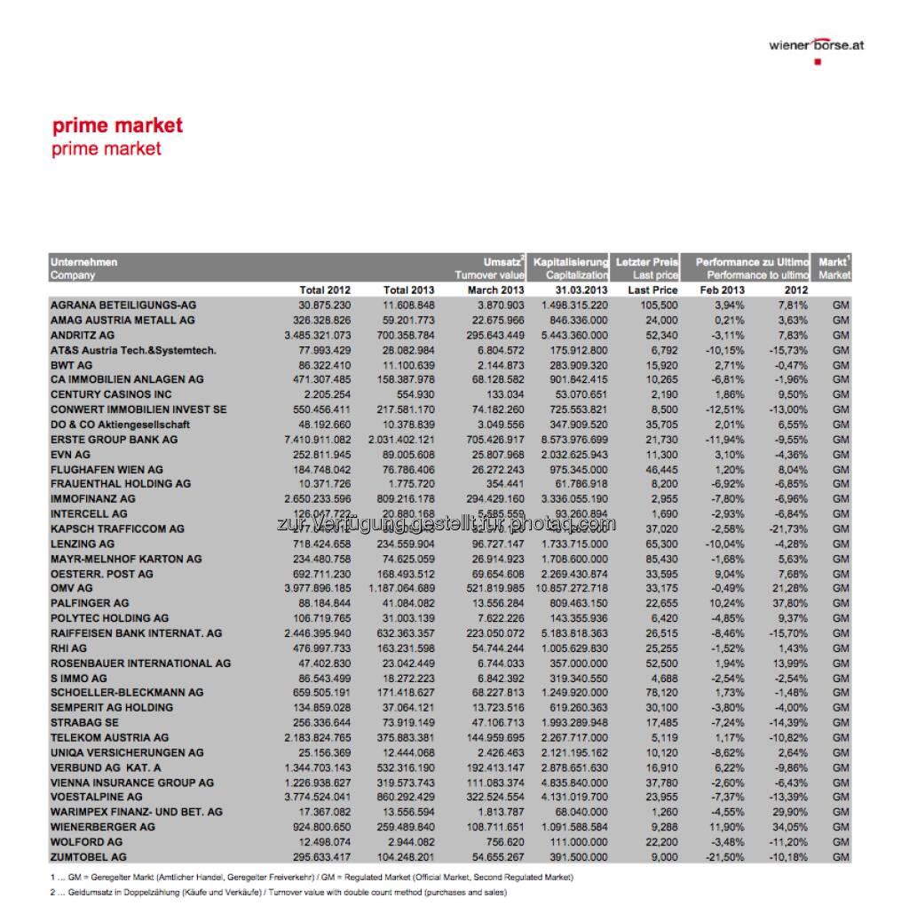 Die Q1/2013-Volumina vs. Gesamtumsatz 2012 an der Wiener Börse (c) Wiener Börse (07.04.2013)
