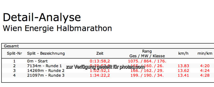 1:34,22 lt. Pentek auf den Halbmarathon