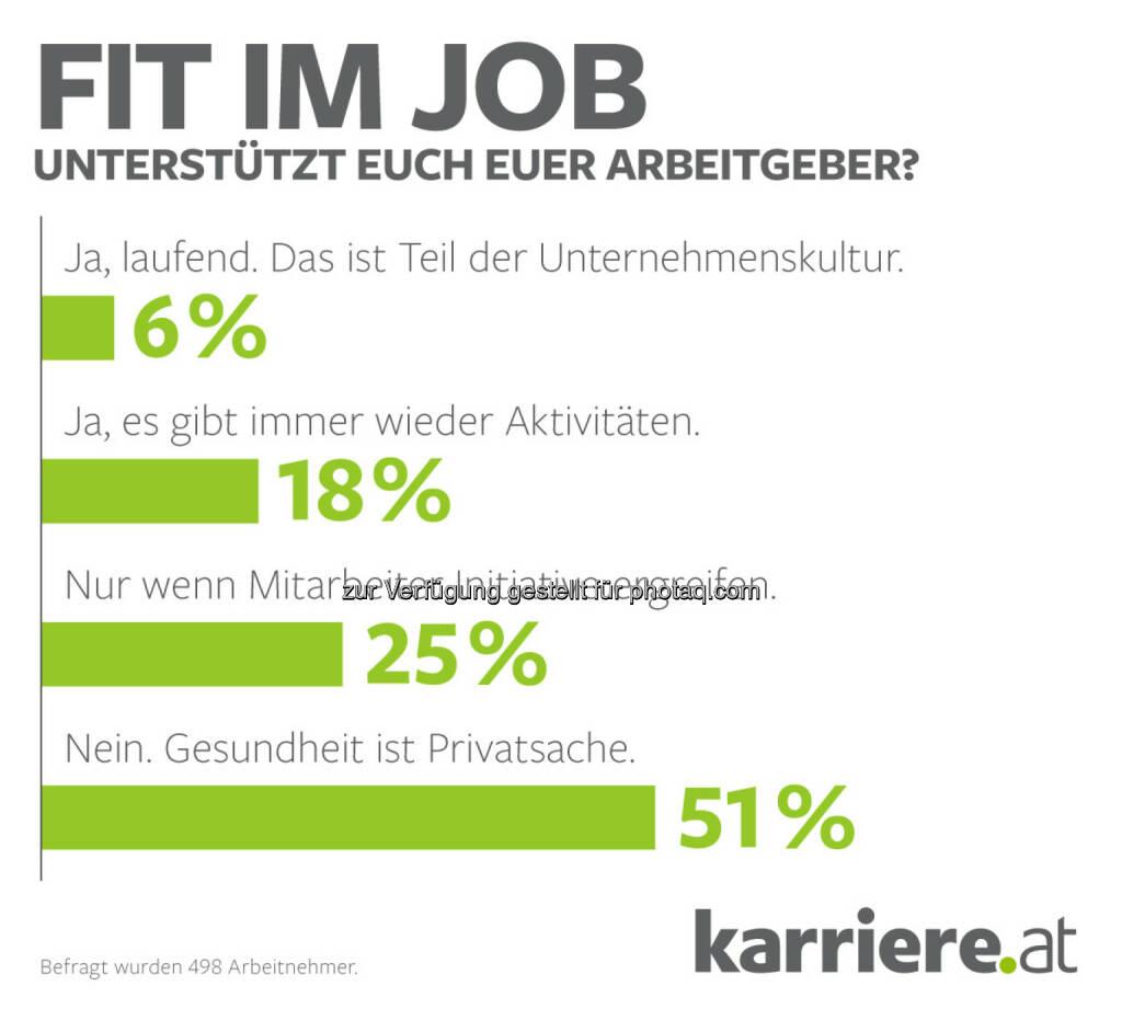 """Grafik """"Fit im Job - unterstützt euch euer Arbeitgeber"""" : karriere.at Umfrage: Gesundheit ist Privatsache – in den meisten Unternehmen leider Realität : Fotocredit: karriere.at/Ecker, © Aussender (15.03.2016)"""