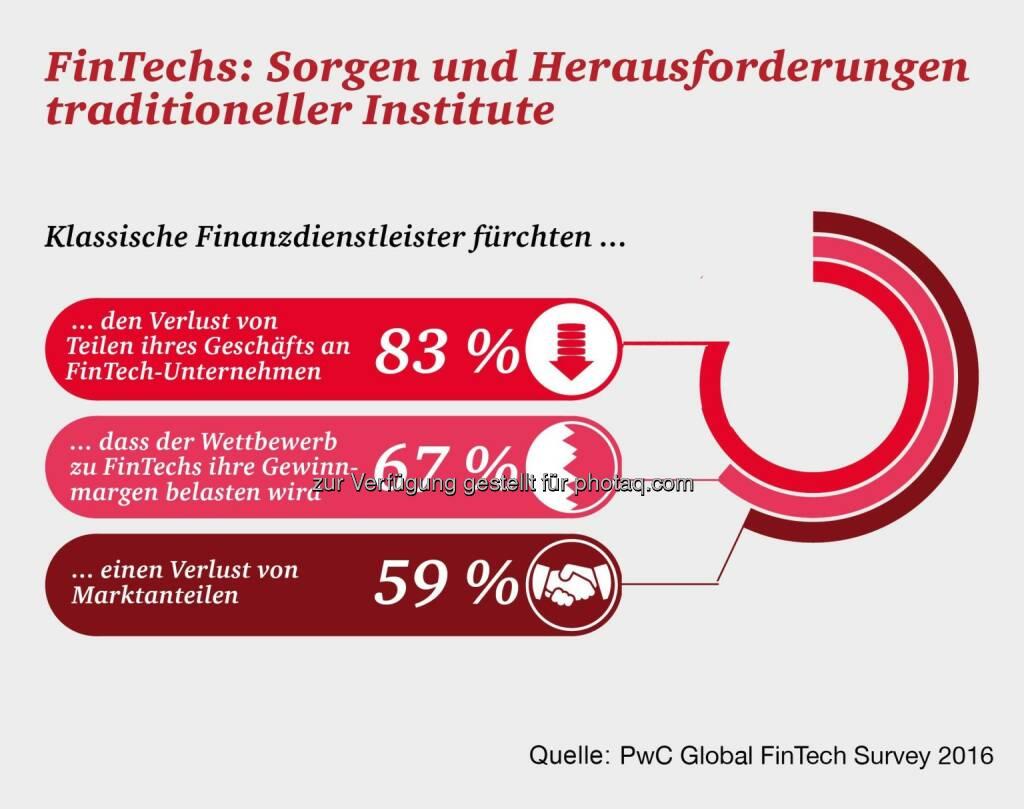 Grafik FinTechs: Sorgen und Herausforderungen traditioneller Institute : Fotocredit: PwC, © Aussender (15.03.2016)