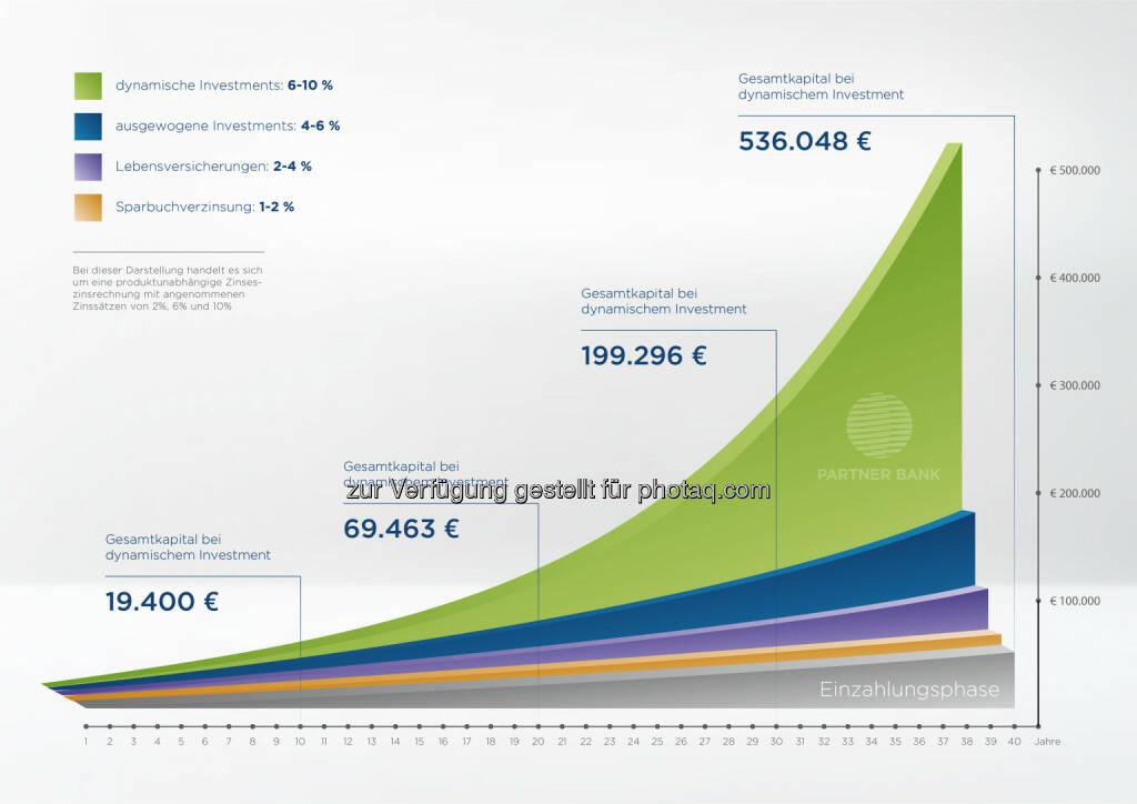 Lohnsteuerersparnis finanziert Pensionsvorsorge : Planrechnung zur Ansparung für die Pension mit verschiedenen Finanzinstrumenten : Fotocredit: Partner Bank AG/Altendorfer, © Aussender (15.03.2016)