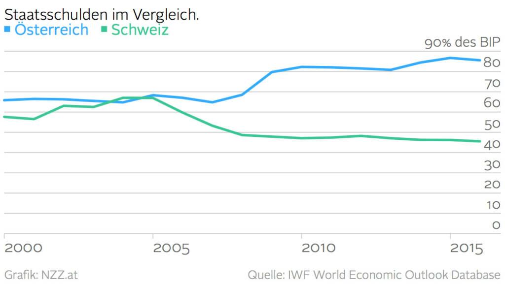 Staatsschulden im Vergleich Österreich vs. Schweiz (Grafik von http://www.nzz.at) (17.03.2016)