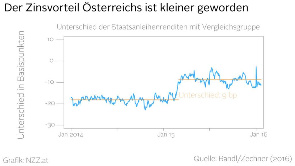 Der Zinsvorteil Österreichs ist kleiner geworden (Grafik von http://www.nzz.at) (23.03.2016)