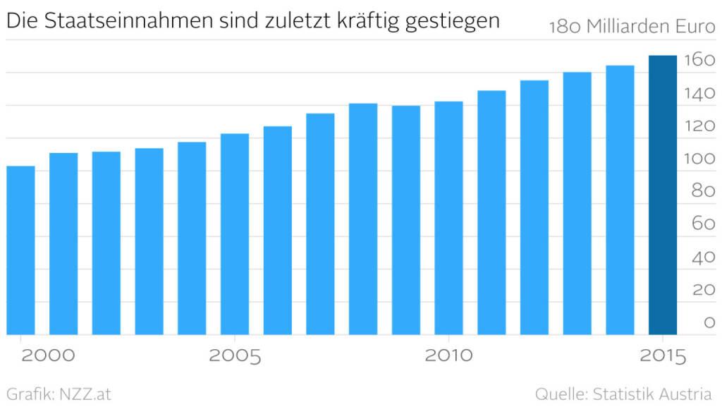 Die Staatseinnahmen sind zuletzt kräftig gestiegen (Grafik von http://www.nzz.at) (01.04.2016)