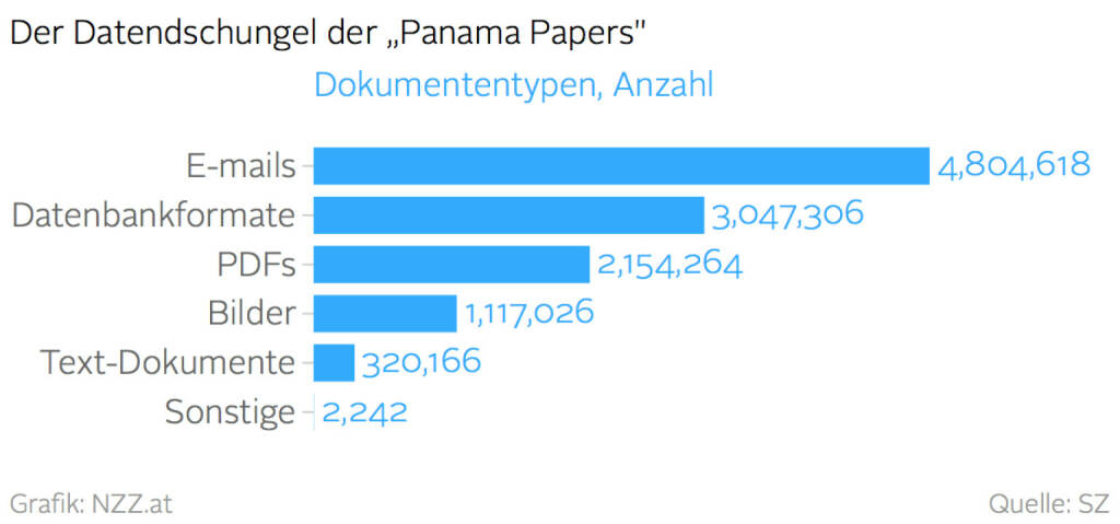 Datendschungel der Panama Papers (Grafik von http://www.nzz.at) (04.04.2016)