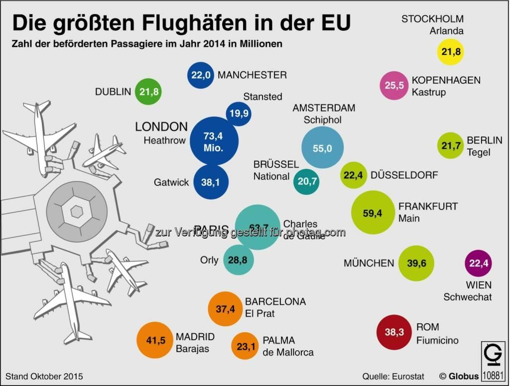 Grafik des Monats - Thema im April: Die größten Flughäfen in der EU : Fotocredit: dpa-infografik GmbH, © Aussender (06.04.2016)