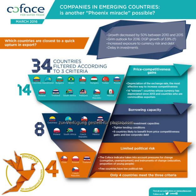 Infografik Coface Panorama Emerging Markets März 2016 : Tschechische Republik, Polen, Chile und Thailand mit besten Voraussetzungen für Aufschwung im Export : Fotocredit: coface, © Aussender (06.04.2016)