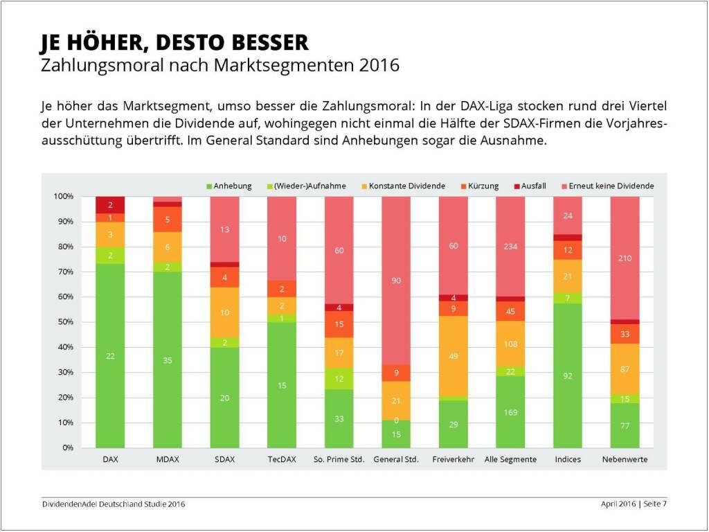 Dividendenstudie 2016: Je höher, desto besser, © Dividendenadel.de (06.04.2016)