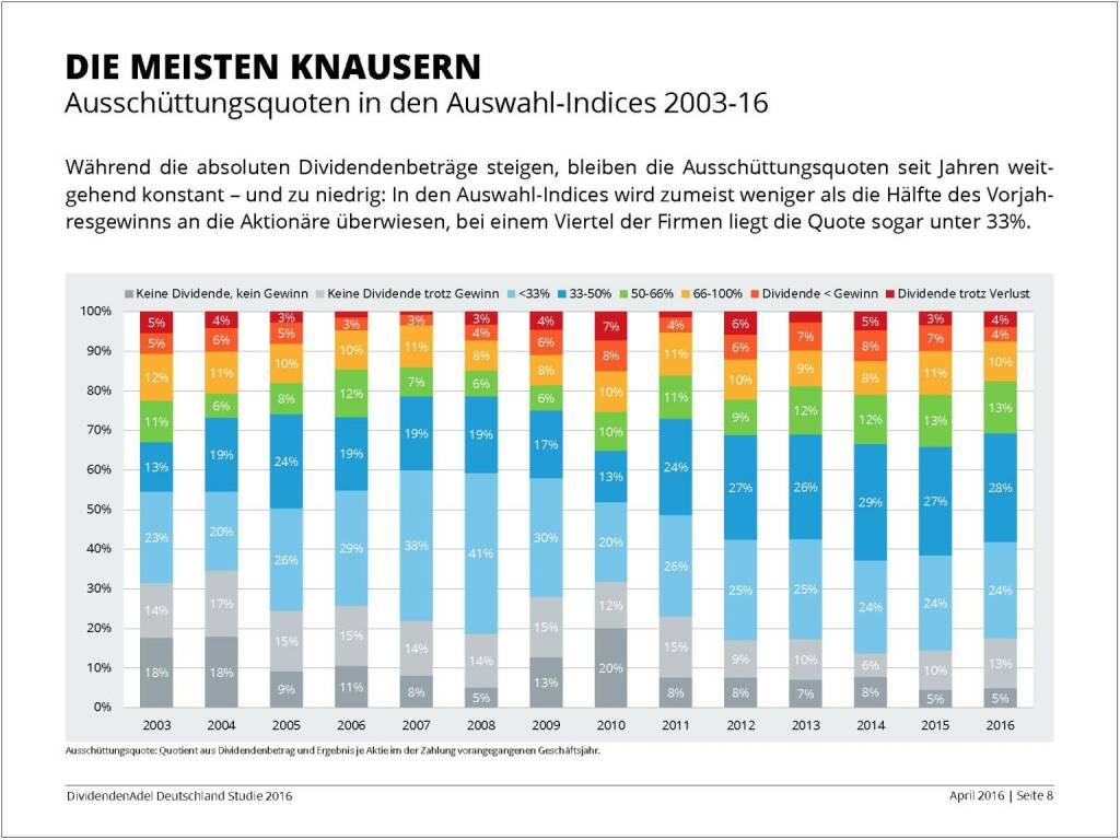 Dividendenstudie 2016: Die meisten knausern, © Dividendenadel.de (06.04.2016)