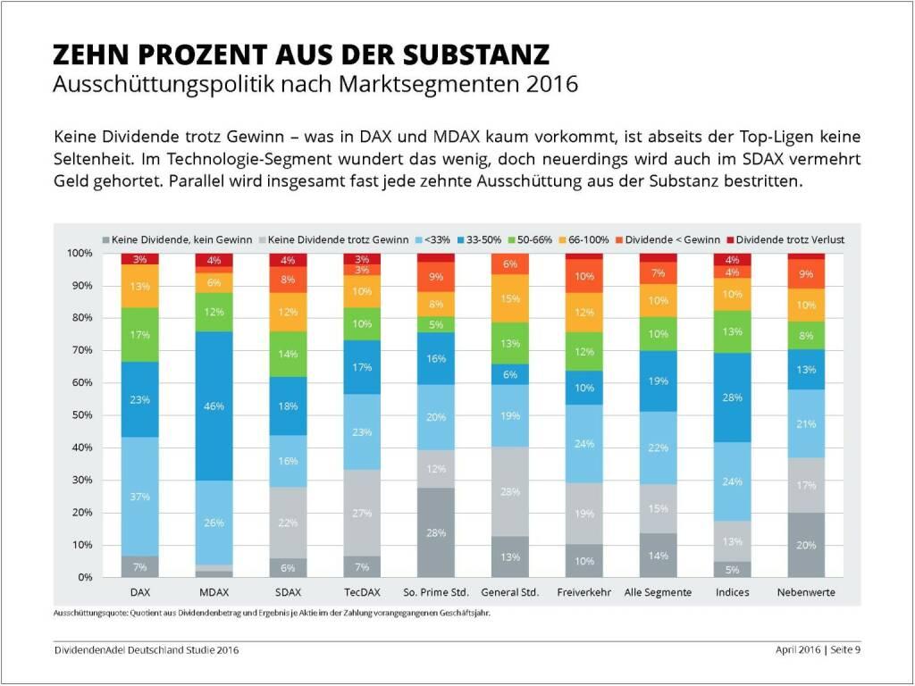 Dividendenstudie 2016: Zehn Prozent aus der Substanz, © Dividendenadel.de (06.04.2016)