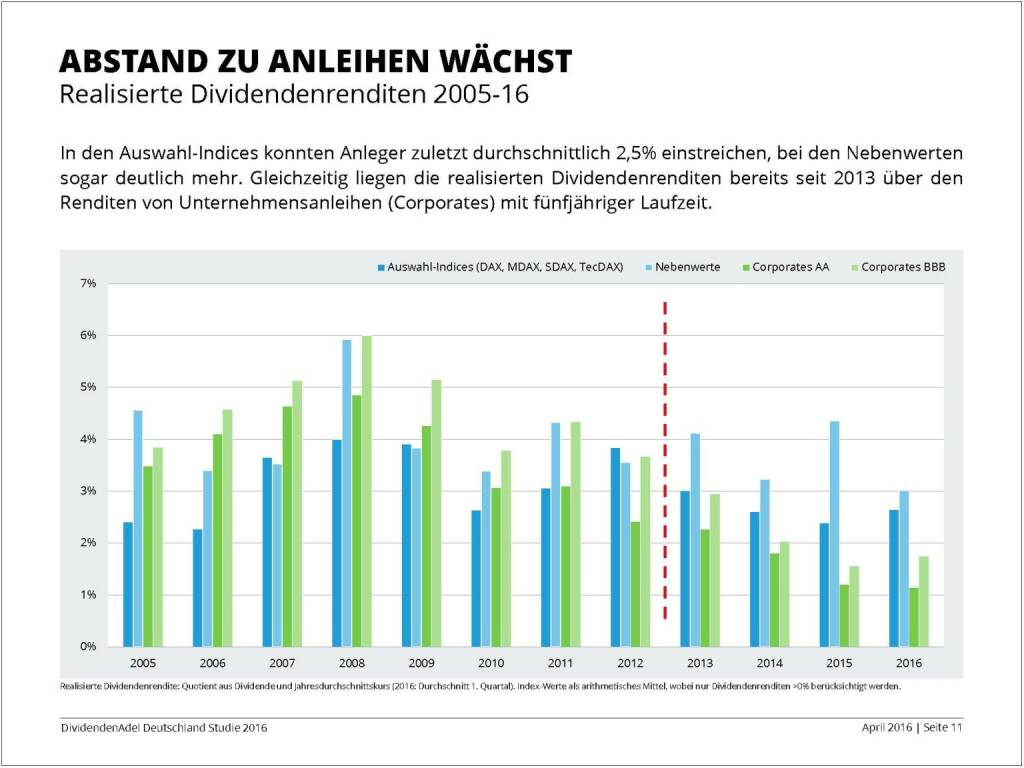 Dividendenstudie 2016: Abstand zu Anleihen wächst, © Dividendenadel.de (06.04.2016)