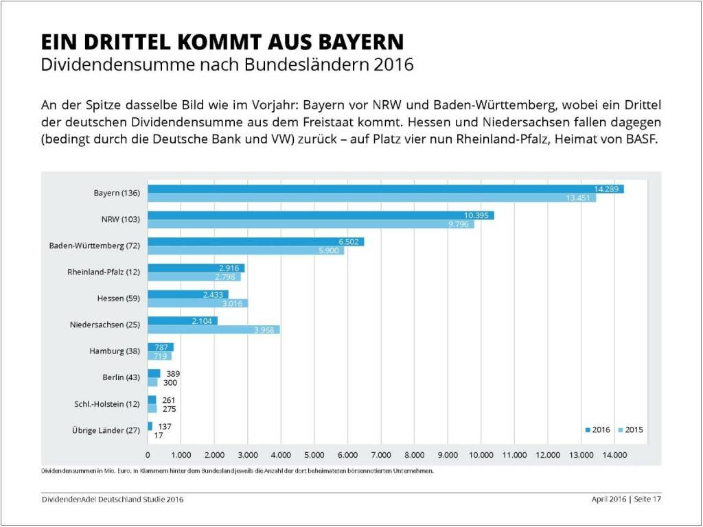 Dividendenstudie 2016: Ein Drittel kommt aus Bayern, © Dividendenadel.de (06.04.2016)