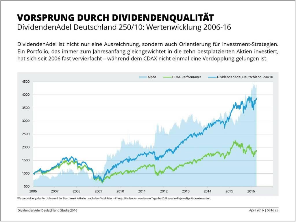 Dividendenstudie 2016: Vorsprung durch Dividendenqualität, © Dividendenadel.de (06.04.2016)