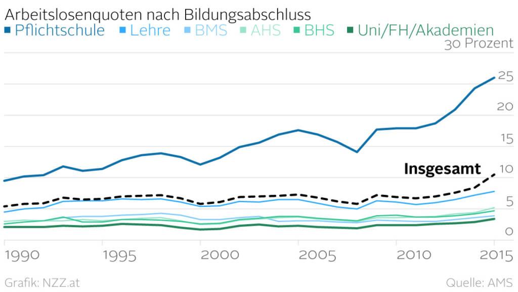 Arbeitslosenquoten nach Bildungsabschluss (Grafik von http://www.nzz.at) (07.04.2016)