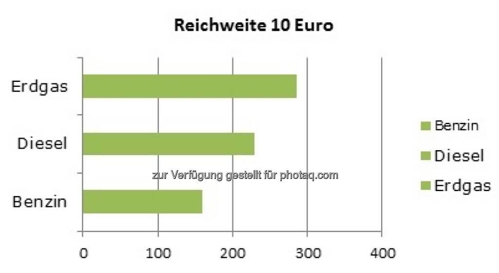 Grafik: Treibstoffe/Reichweite : Der Berechnung liegen folgende Zahlen zu Grunde: Normverbrauch 2014 VW Golf 1,4l TSI; 1,4l TGI; 1,6 TDI Jahresdurchschnittspreise 2015 (Quelle: bmwfw) Erdgas (CNG) 1,00 Euro; Diesel 1,122 Euro; Super 1,202 Euro : Fotocredit: Initiative Gas, © Aussender (07.04.2016)