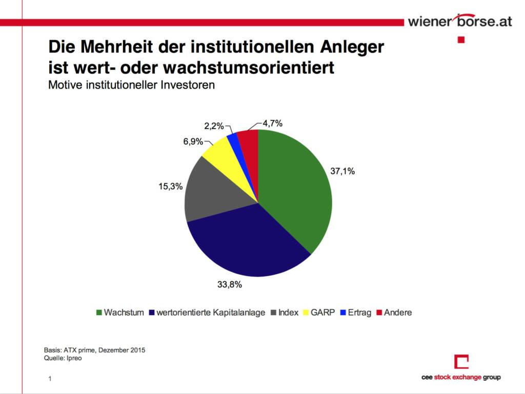 Die Mehrheit der institutionellen Anleger ist wert- und wachstumsorientiert (c) Wiener Börse, © Aussender (12.04.2016)