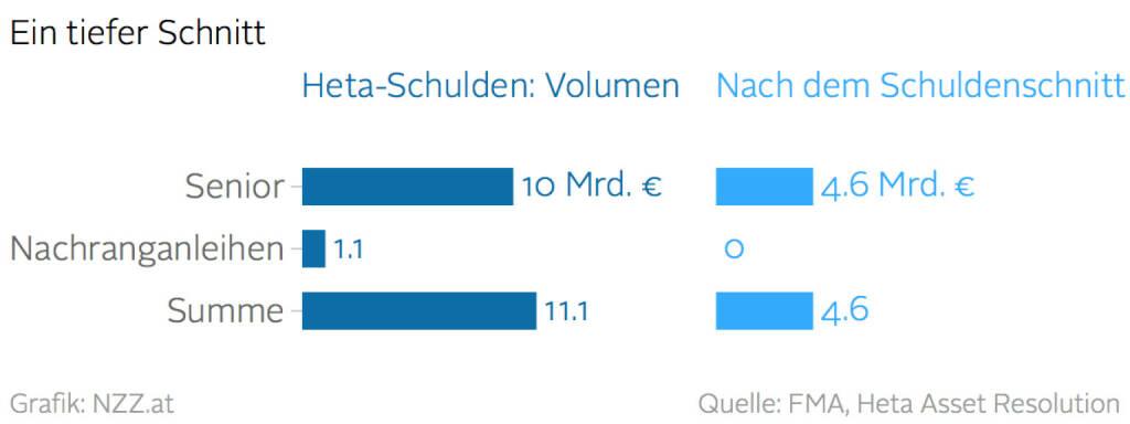 Heta-Situation vor und nach einem Schuldenschnitt (Grafik von http://www.nzz.at) (12.04.2016)