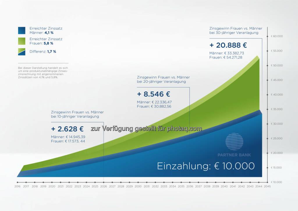 """Grafik """"Investieren: Vergleich Männer & Frauen"""" : Frauen und das goldene Händchen für Geld : Fotocredit: Partner Bank AG/DMA Markenentwicklung GmbH, © Aussender (13.04.2016)"""