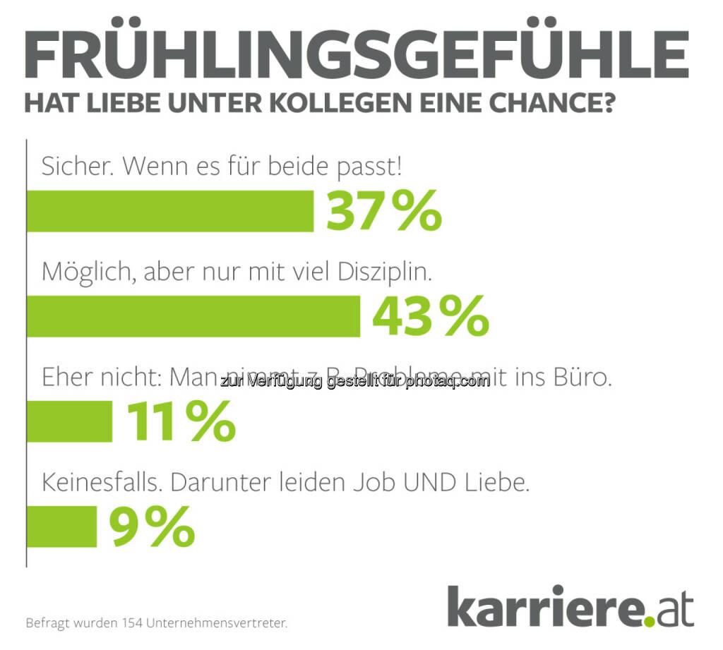 Grafik Online-Voting Hat Liebe unter Kollegen eine Chance? – Unternehmensvertreter : Fotocredit: karriere.at/Ecker, © Aussender (19.04.2016)